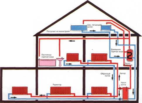 Отопительный системы для загородного дома: природный газ и его тепло