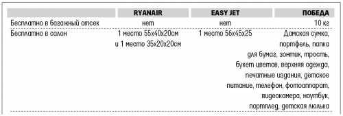 Правила и стоимость провоза багажа и ручной клади у лоукостеров